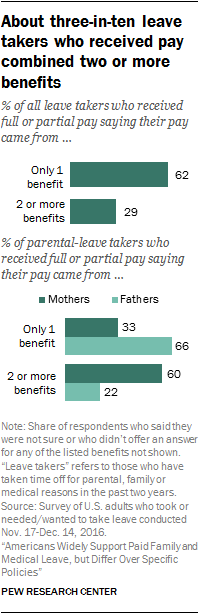 About three-in-ten leave takers who received pay combined two or more benefits