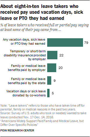 About eight-in-ten leave takers who received pay used vacation days, sick leave or PTO they had earned