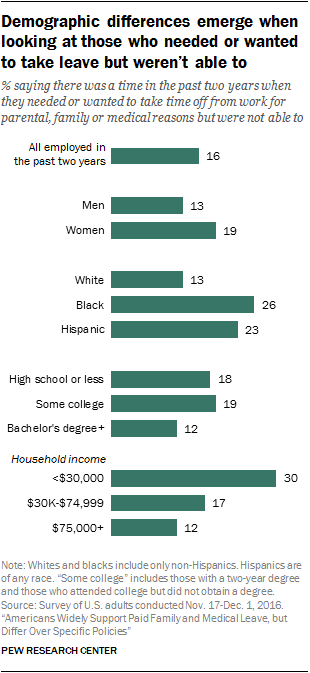 Demographic differences emerge when looking at those who needed or wanted to take leave but weren't able to