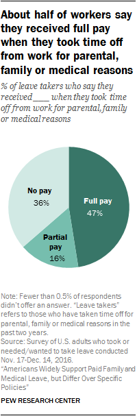 About half of workers say they received full pay when they took time off from the work for parental, family or medical reasons