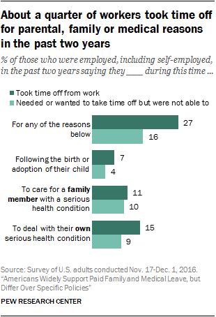 About a quarter of workers took time off for parental, family or medical reasons in the past two years