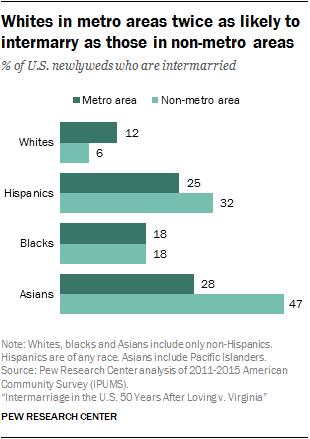 Whites in metro areas twice as likely to intermarry as those in non-metro areas