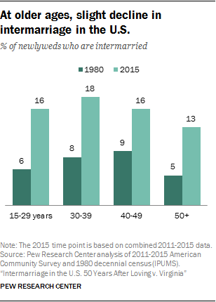 At older ages, slight decline in intermarriage in the U.S.