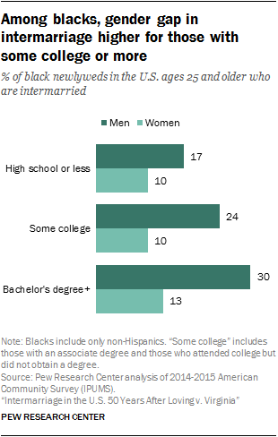 Among blacks, gender gap in intermarriage higher for those with some college or more