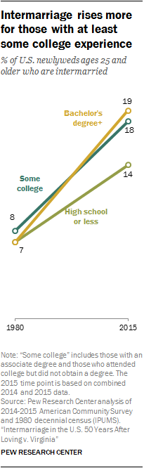 Intermarriage rises more for those with at least some college experience