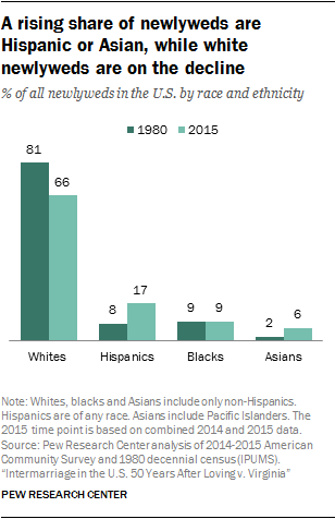 A rising share of newlyweds are Hispanic or Asian, while white newlyweds are on the decline