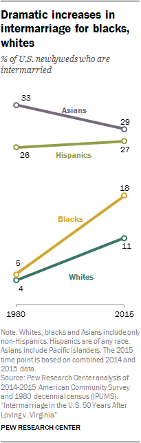 Dramatic increases in intermarriage for blacks, whites