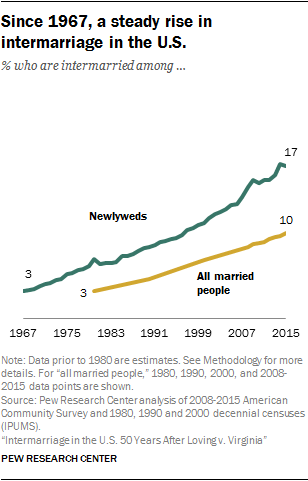 Since 1967, a steady rise in intermarriage in the U.S.