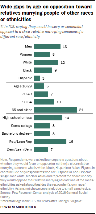 Wide gaps by age on opposition toward relatives marrying people of other races or ethnicities