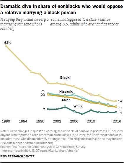 Dramatic dive in share of nonblacks who would oppose a relative marrying a black person