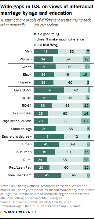 Wide gaps in U.S. on views of interracial marriage by age and education