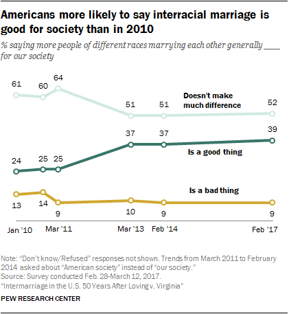 Americans more likely to say interracial marriage is good for society than in 2010