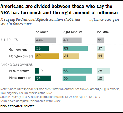 Americans are divided between those who say the NRA has too much and the right amount of influence