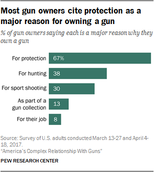 Most gun owners cite protection as a major reason for owning a gun