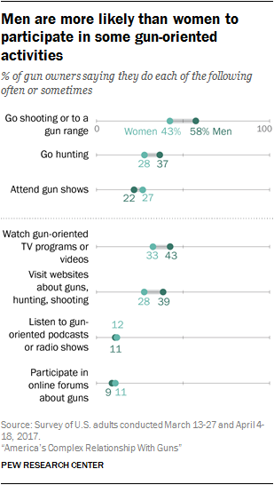 Men are more likely than women to participate in some gun-oriented activities