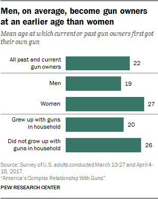 Men, on average, become gun owners at an earlier age than women
