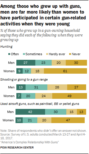 Among those who grew up with guns, men are far more likely than women to have participated in certain gun-related activities when they were young
