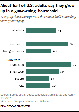 About half of U.S. adults say they grew up in a gun-owning household