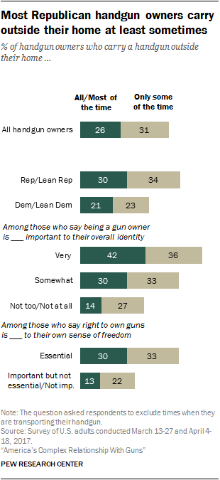 Most Republican handgun owners carry outside their home at least sometimes