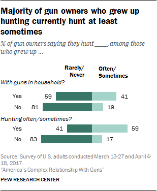 Majority of gun owners who grew up hunting currently hunt at least sometimes