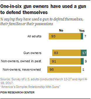 One-in-six gun owners have used a gun to defend themselves