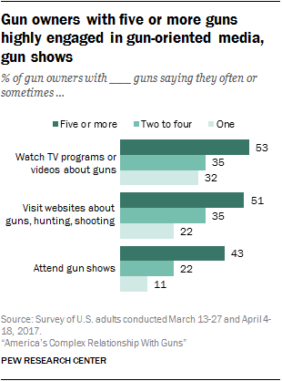 Gun owners with five or more guns highly engaged in gun-oriented media, gun shows