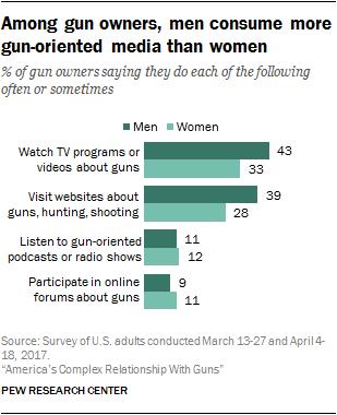Among gun owners, men consume more gun-oriented media than women