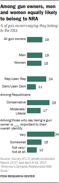 Among gun owners, men and women equally likely to belong to NRA