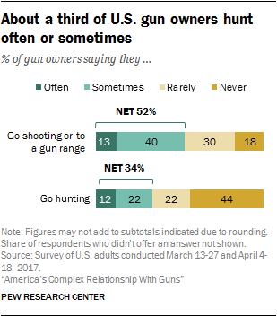 About a third of U.S. gun owners hunt often or sometimes