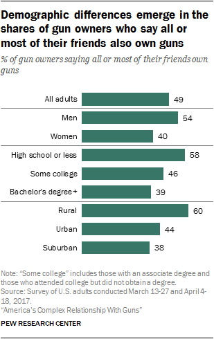Demographic differences emerge in the shares of gun owners who say all or most of their friends also own guns