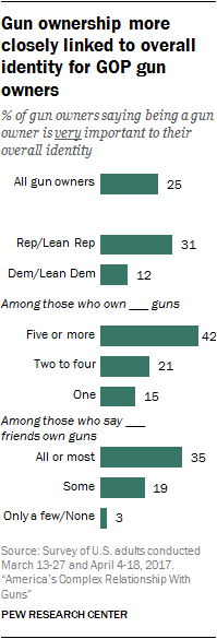 Gun ownership more closely linked to overall identity for GOP gun owners