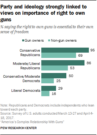 Party and ideology strongly linked to views on importance of right to own guns