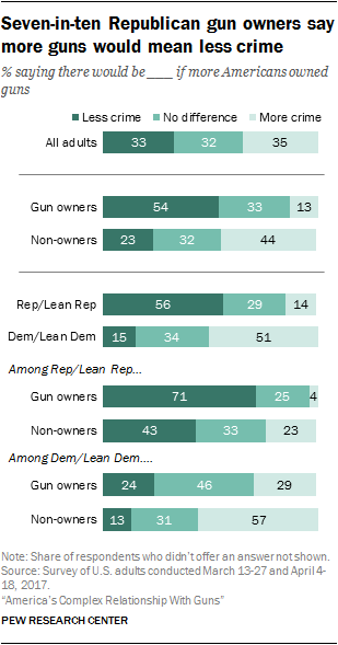 Seven-in-ten Republican gun owners say more guns would mean less crime