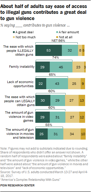 About half of adults say ease of access to illegal guns contributes a great deal to gun violence