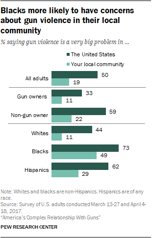Blacks more likely to have concerns about gun violence in their local community