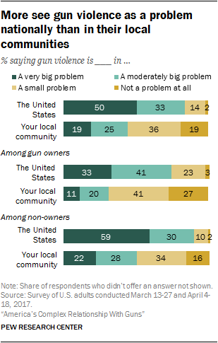 More see gun violence as a problem nationally than in their local communities