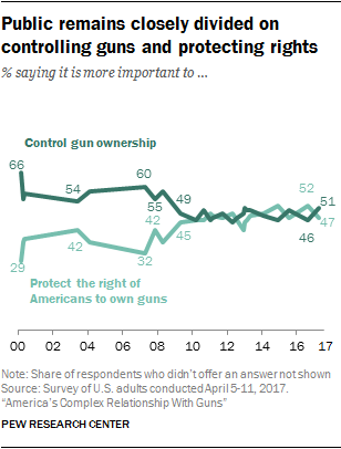 Public remains closely divided on controlling guns and protecting rights