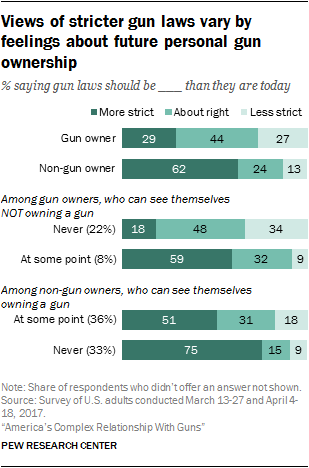 Views of stricter gun laws vary by feelings about future personal gun ownership