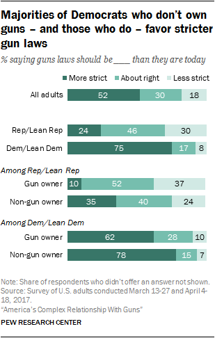 Majorities of Democrats who don't own guns – and those who do – favor stricter gun laws