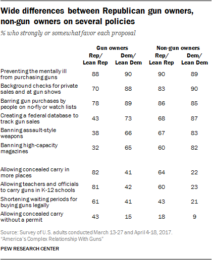 Wide differences between Republican gun owners, non-gun owners on several policies