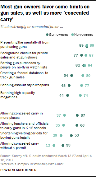 Most gun owners favor some limits on gun sales, as well as more 'concealed carry'