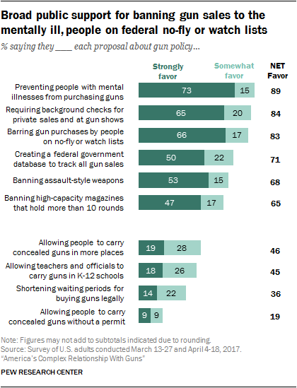 Broad public support for banning gun sales to the mentally ill, people on federal no-fly or watch lists