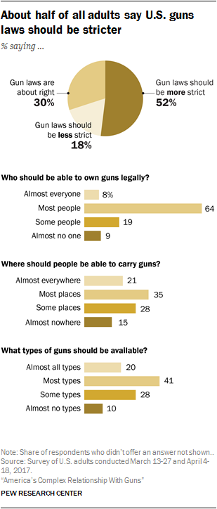 About half of all adults say U.S. guns laws should be stricter