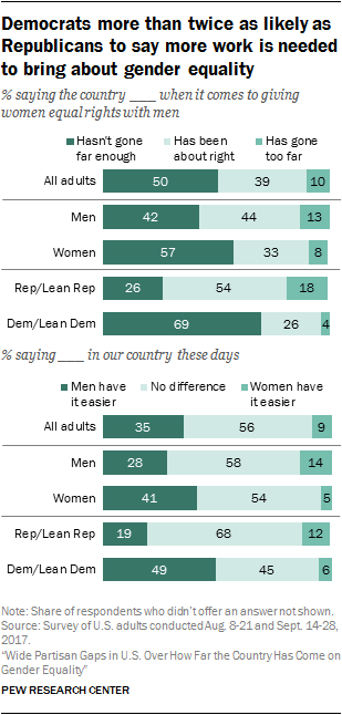 Democrats more than twice as likely as Republicans to say more work is needed to bring about gender equality