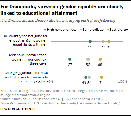 For Democrats, views on gender equality are closely linked to educational attainment