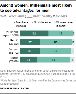 Among women, Millennials most likely to see advantages for men