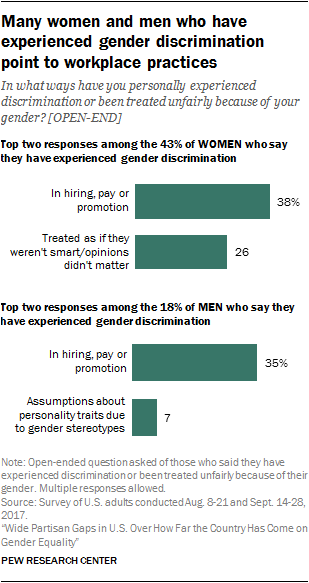 Many women and men who have experienced gender discrimination point to workplace practices