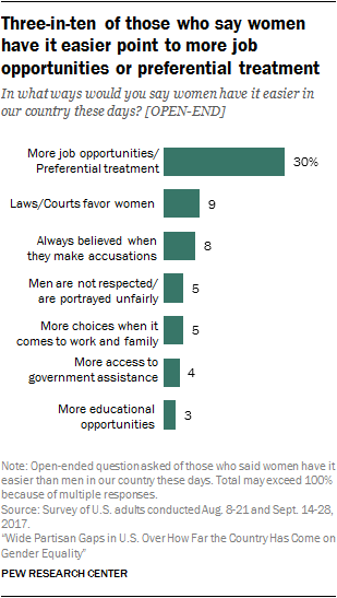 Three-in-ten of those who say women have it easier point to more job opportunities or preferential treatment