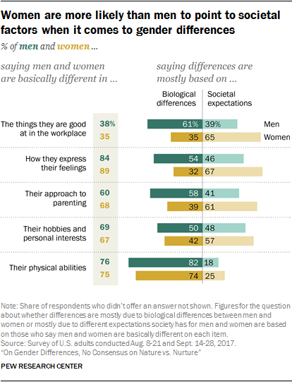 Women are more likely than men to point to societal factors when it comes to gender differences