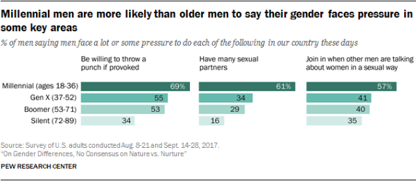 Millennial men are more likely than older men to say their gender faces pressure in some key areas